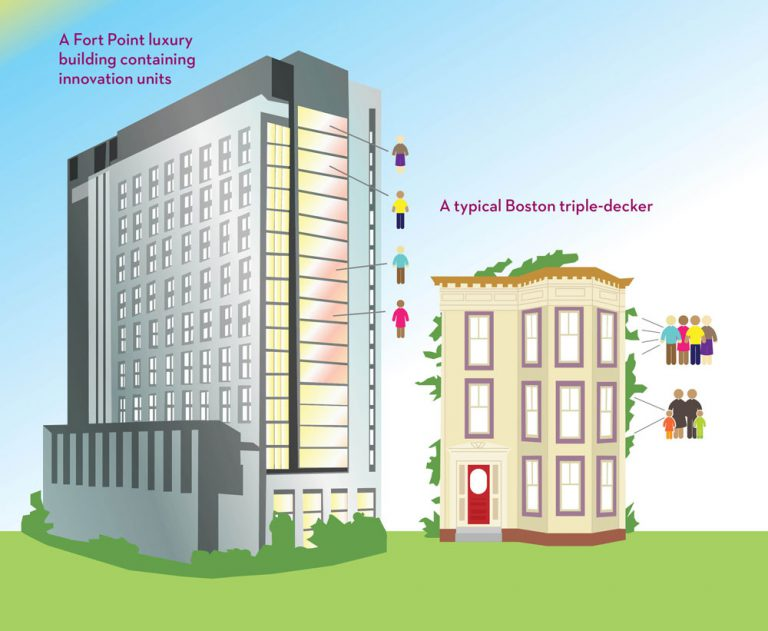 Graphic showing a high-rise building with micro-units compared to a triple-decker house