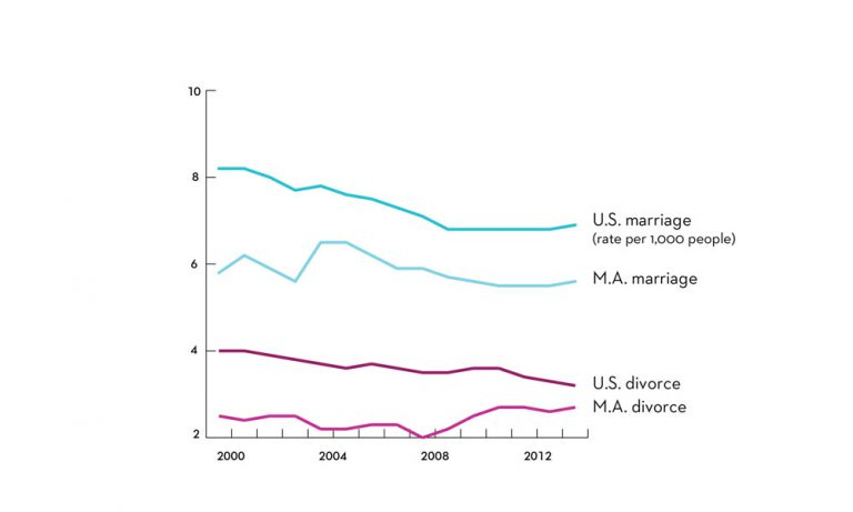 A chart showing an increase in MA divorce rates, decrease in MA marriage rates