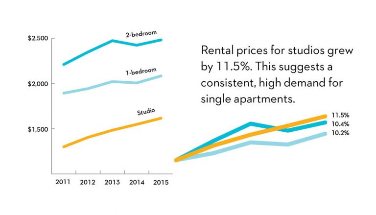 A chart showing an increase in studio rental prices