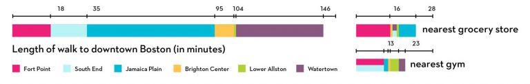 Graphic showing the walkability of six Boston neighborhoods