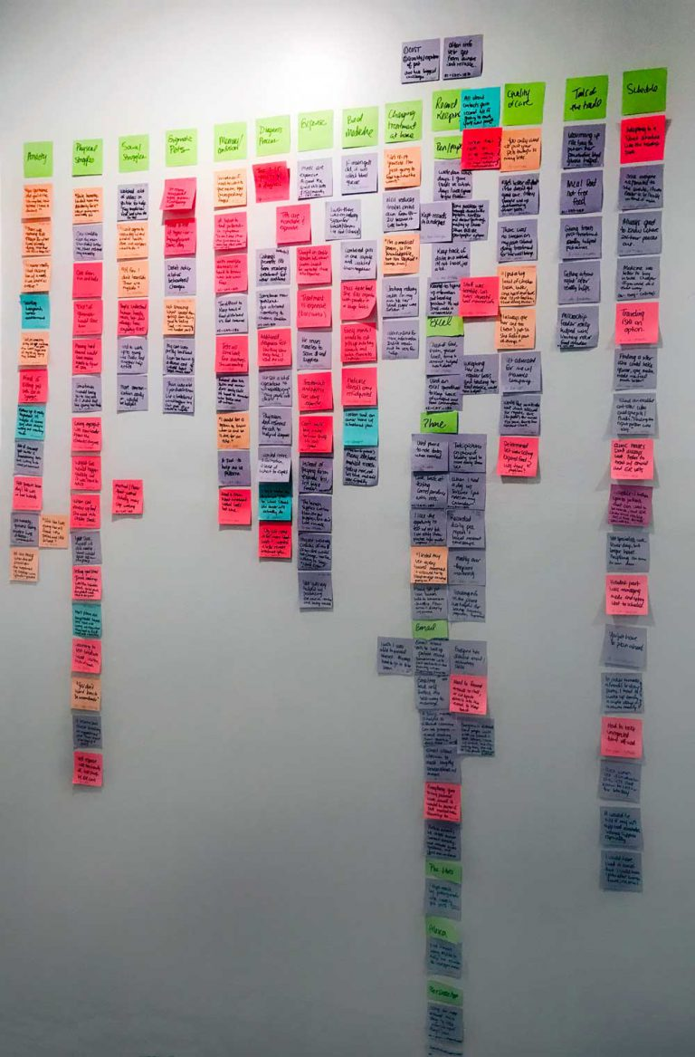 Photograph of a wall filled with organized post-it notes
