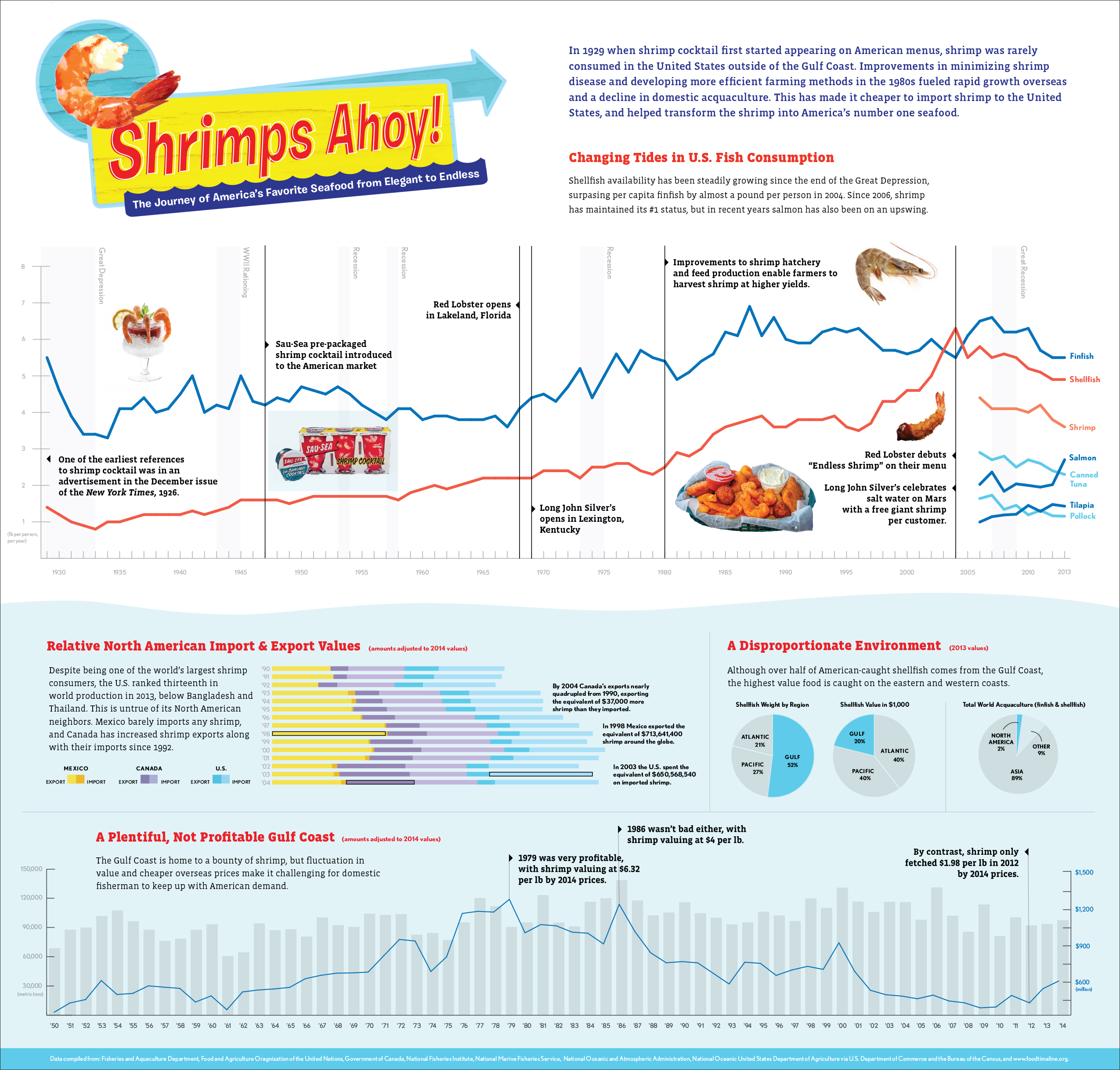 Infographic showing various historical data and text related to shrimp consumption in America