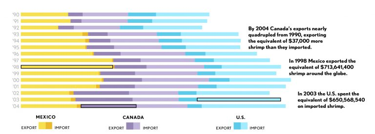 Detailed view of the Shrimp's Ahoy infographic showing differences in North American imports and exports